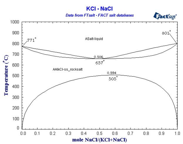 diagramKClNaCl.jpg